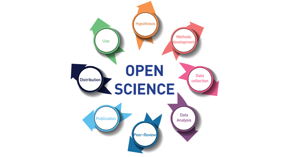 Building a Global Consensus on Open Science