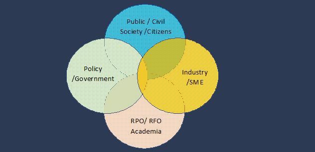 SoA of RRI Action Plans and Quadruple Helix dialogue